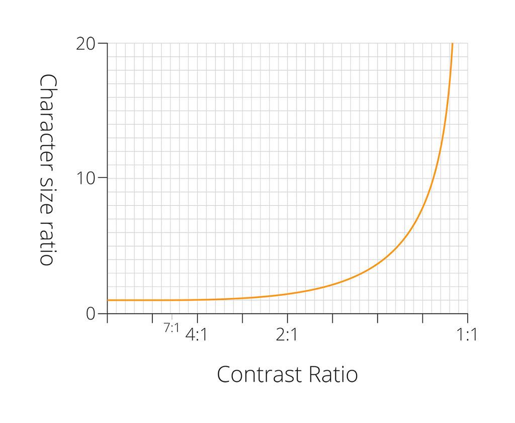 Contrast-graph.jpg